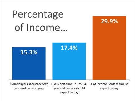 Percentage of Income