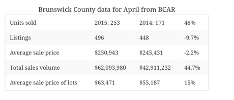 Brunswick County NC Home Prices 2015-2014