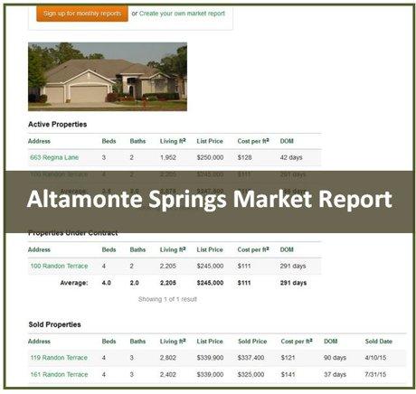 Altamonte Springs Market Report