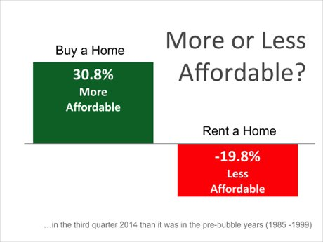 Buying is still more afforable!