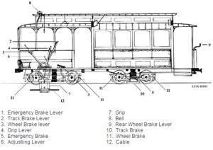 Cable Car Diagram