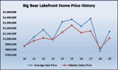 Big Bear Lakefront Real Estate